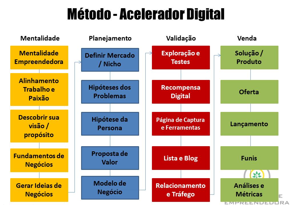 metodo-acelerador-digital